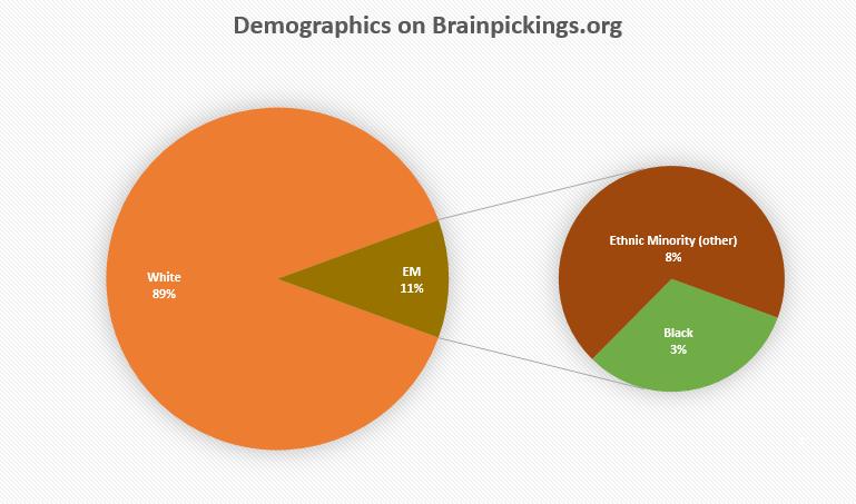 brainpickings demographic