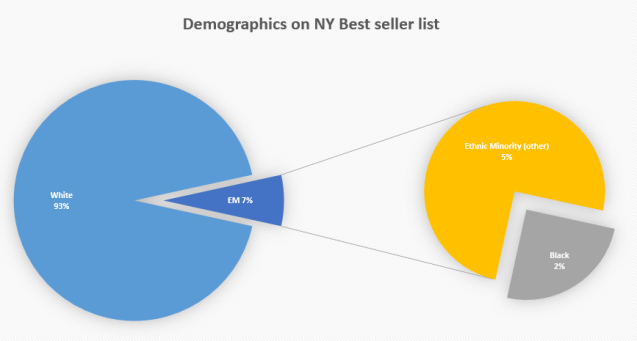 NY list demographics